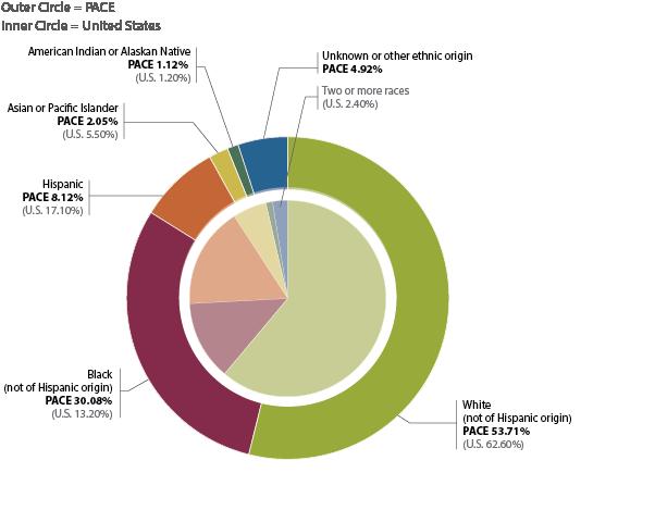 irish online dating statistics by race